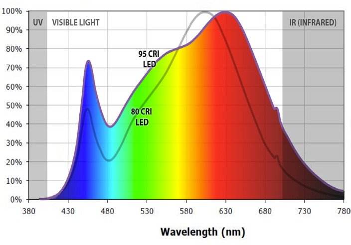 Cri Quality Of Light Explained Norming Lighting