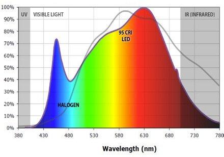 Cri Quality Of Light Explained Norming Lighting Downlight Ceiling Light Track Light